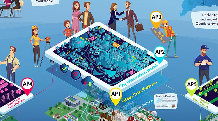 Zur Kategorie: City Information Model (AP2).