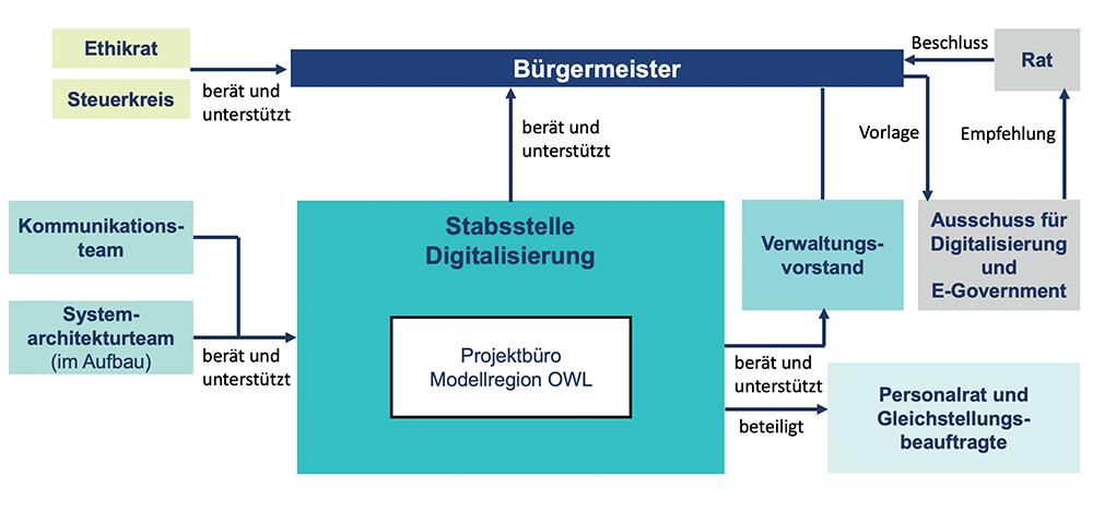 Strukturansicht der Digitalen Heimat Paderborn