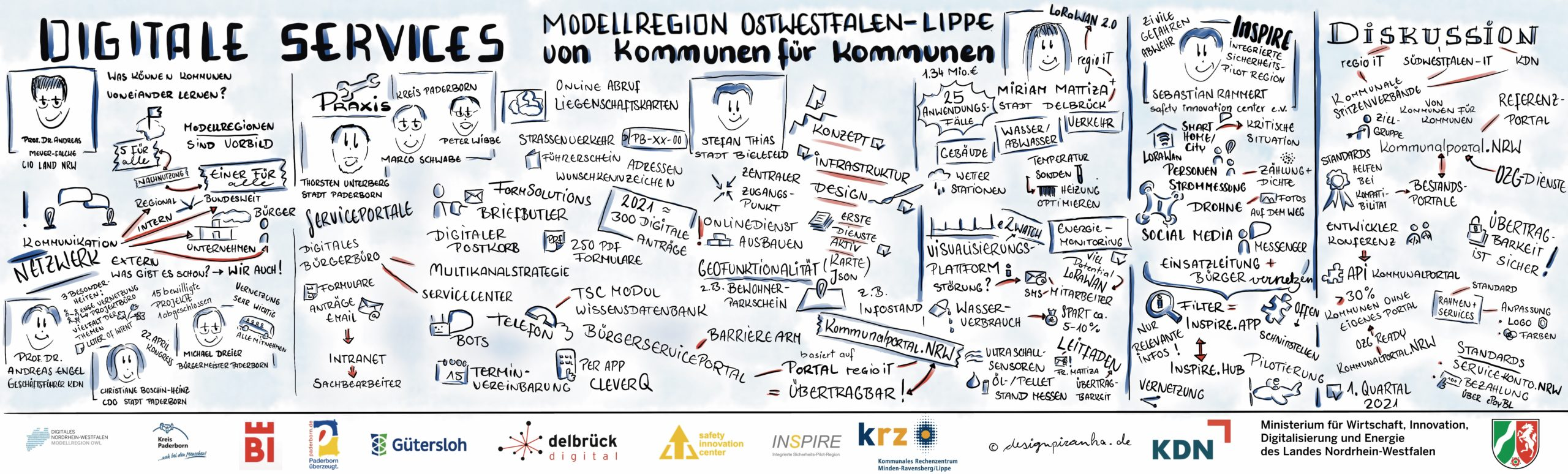 Graphic Recording_Ostwestfalen-Lippe_Teil 1