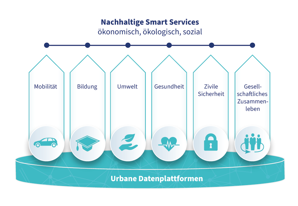 Urban-Data